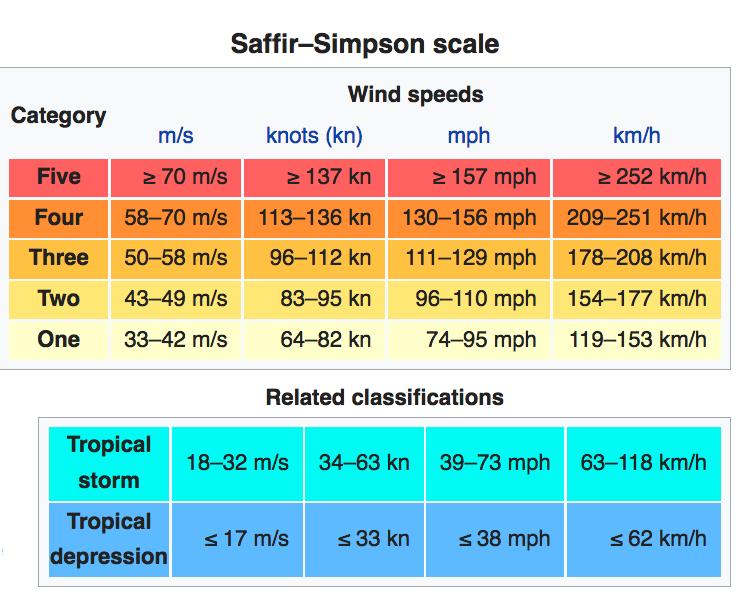 Tropical Storm/Depression