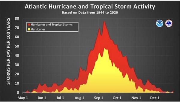 Atlantic Hurricane Activity