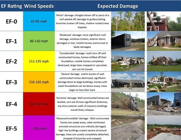 EF Ratings Wind Speeds