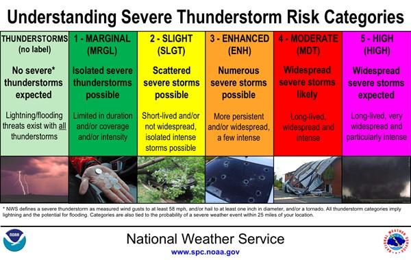 Severe Thunderstorm Risk Categories